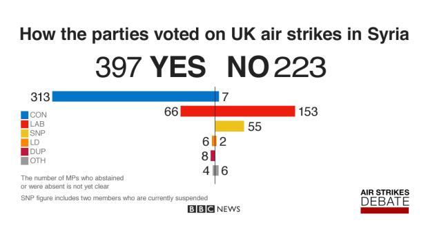 Syria Vote Air Strikes ISIS murder